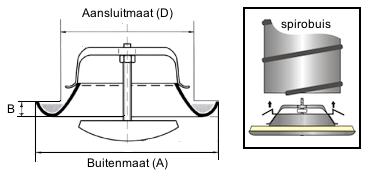 Roosters (ventielen)voor afzuiging met veer voor spirobuis montage