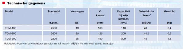 Inschuif-buisventilatoren TDM Soler Palau technische gegevens