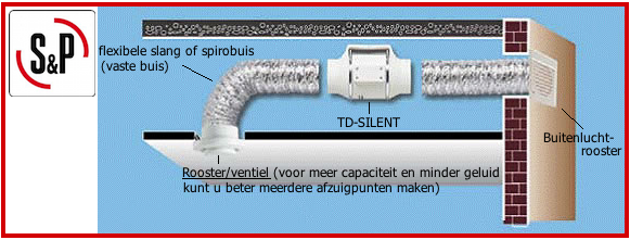 Montage en installatie Silent Buisventilator Soler & Palau