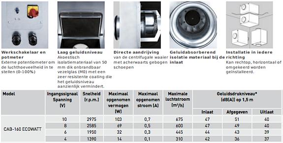 CAB-Ecowatt-boxventilatoren 160mm Soler & Palau