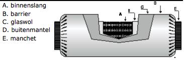 Soundconnect 133mm voor buis en hulpstuk 125mm