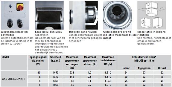 CAB-Ecowatt 315mm-boxventilatoren Soler & Palau