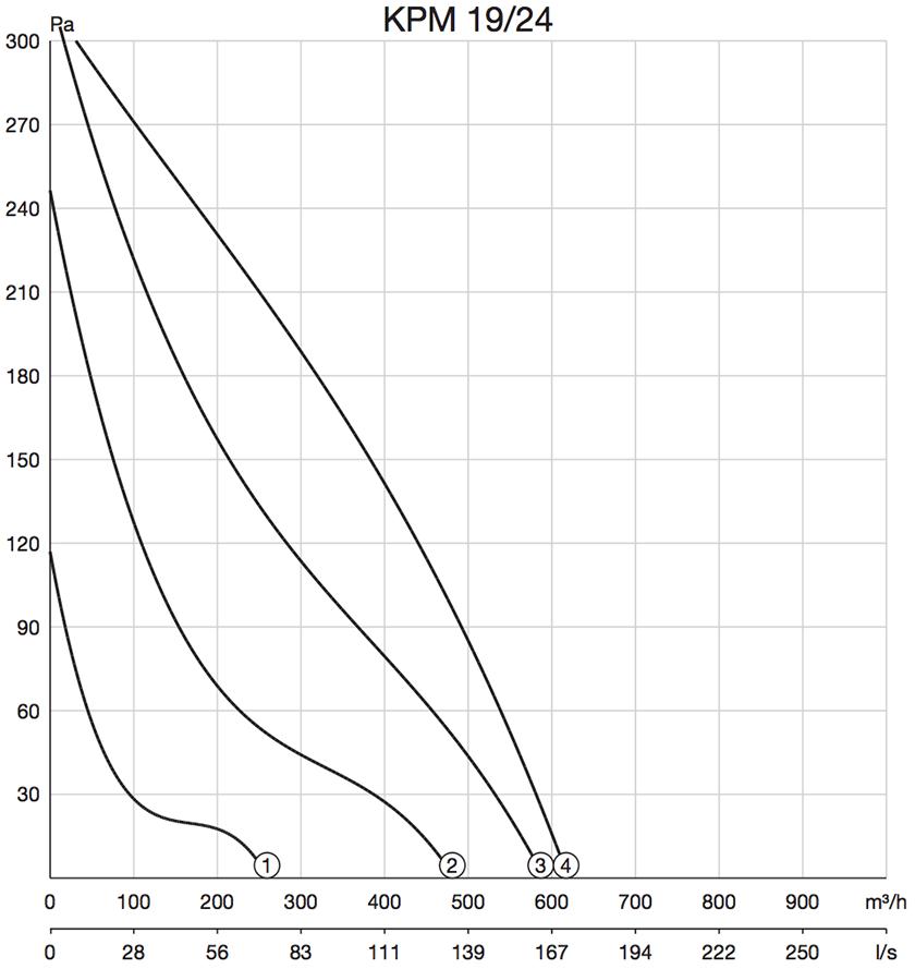 Pijpventilator Zehnder KPM prestaties grafiek curven