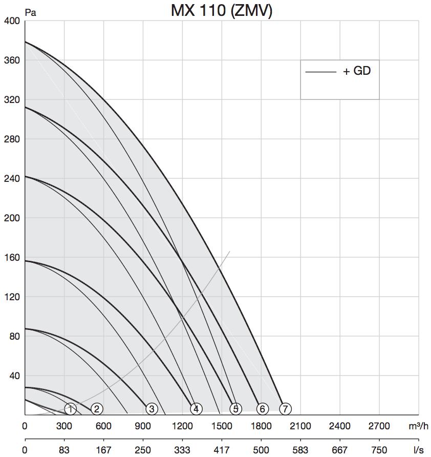 Dakventilator Zehnder MX 110 prestaties grafiek curven