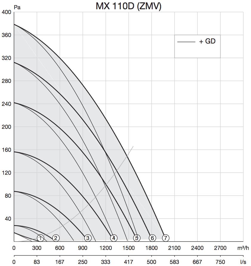 Zelfregelende dakventilator Zehnder MX 110d prestaties grafiek curven