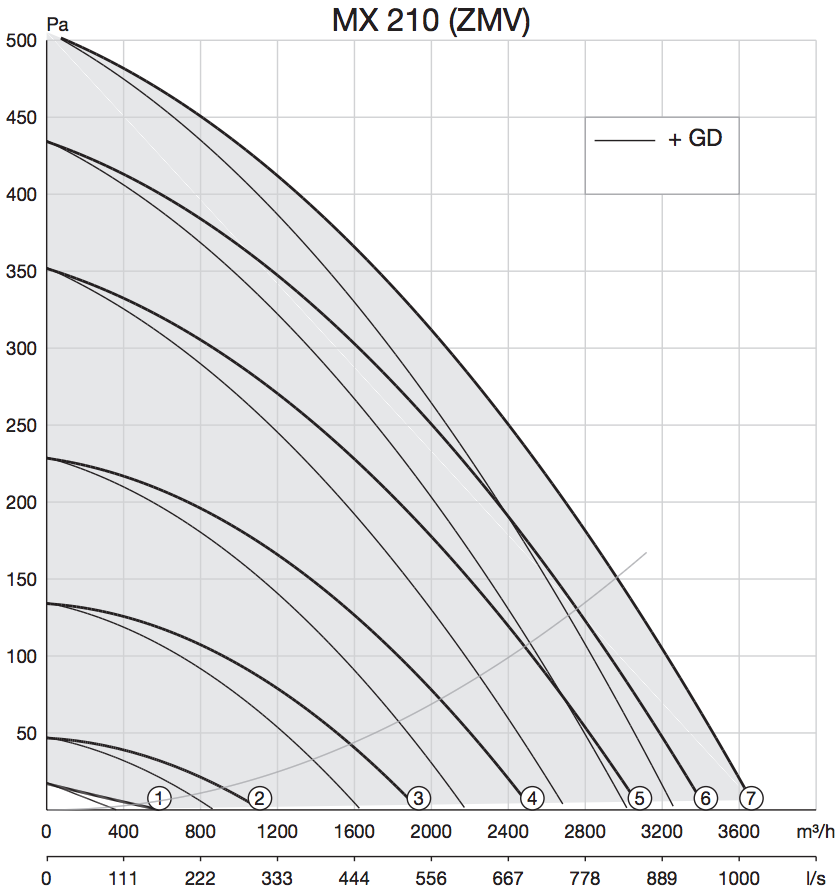 Dakventilator Zehnder MX 210 prestaties grafiek curven