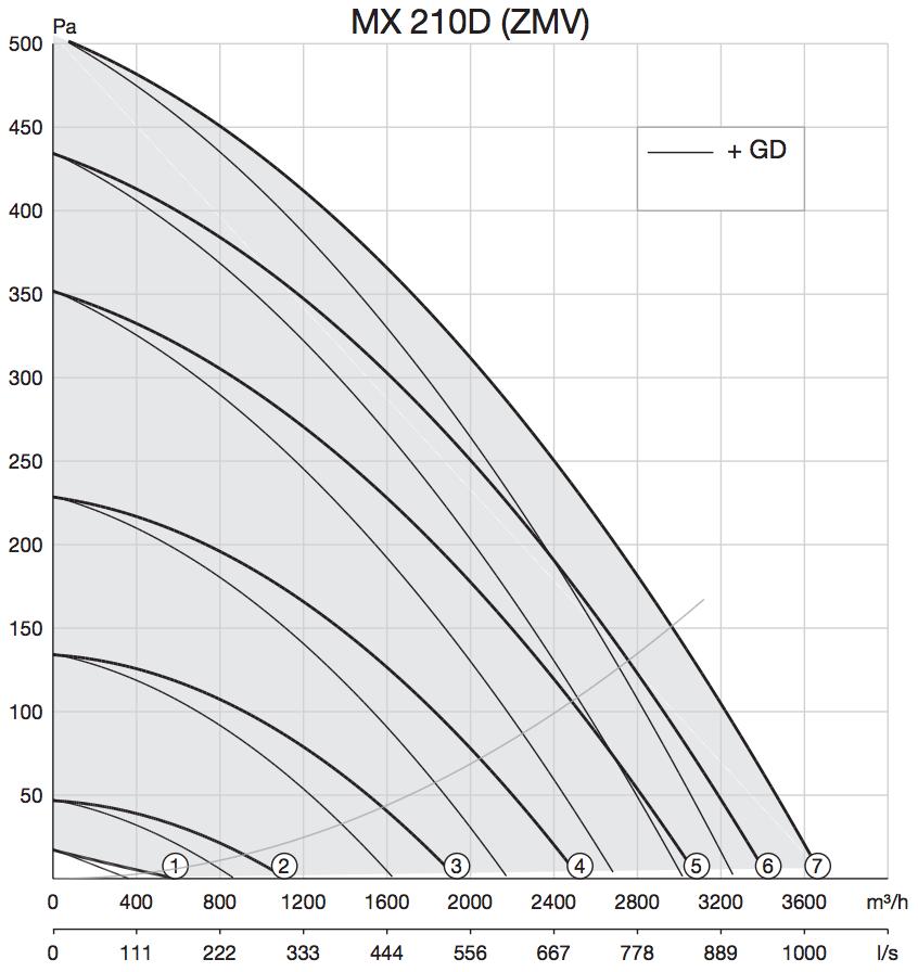 Dakventilator Zehnder MX 210d prestaties grafiek curven