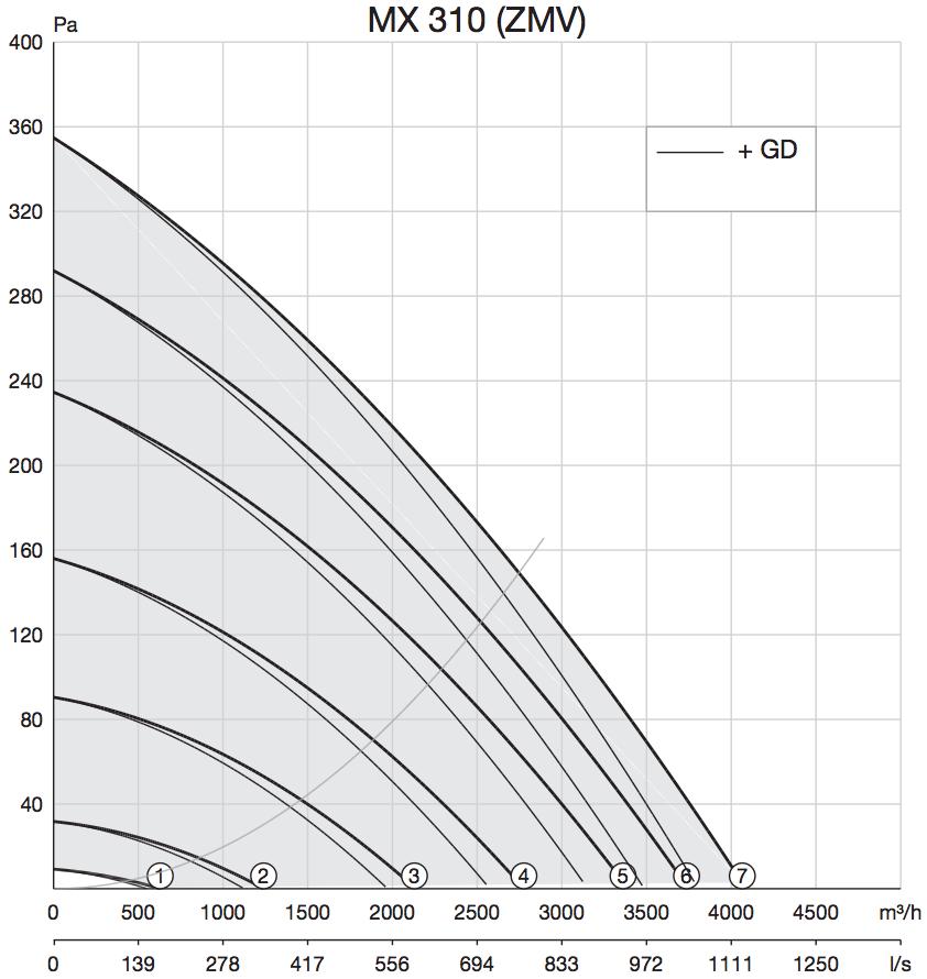 Dakventilator Zehnder MX 310 prestaties grafiek curven