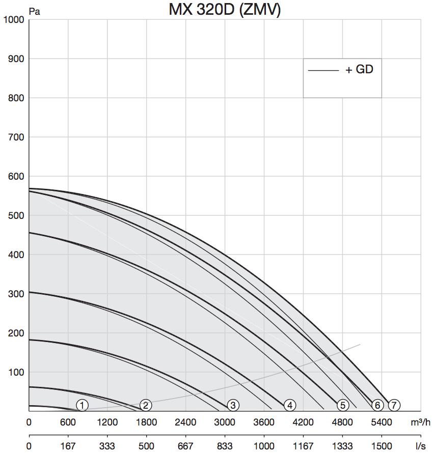 Dakventilator Zehnder MX 320d prestaties grafiek curven
