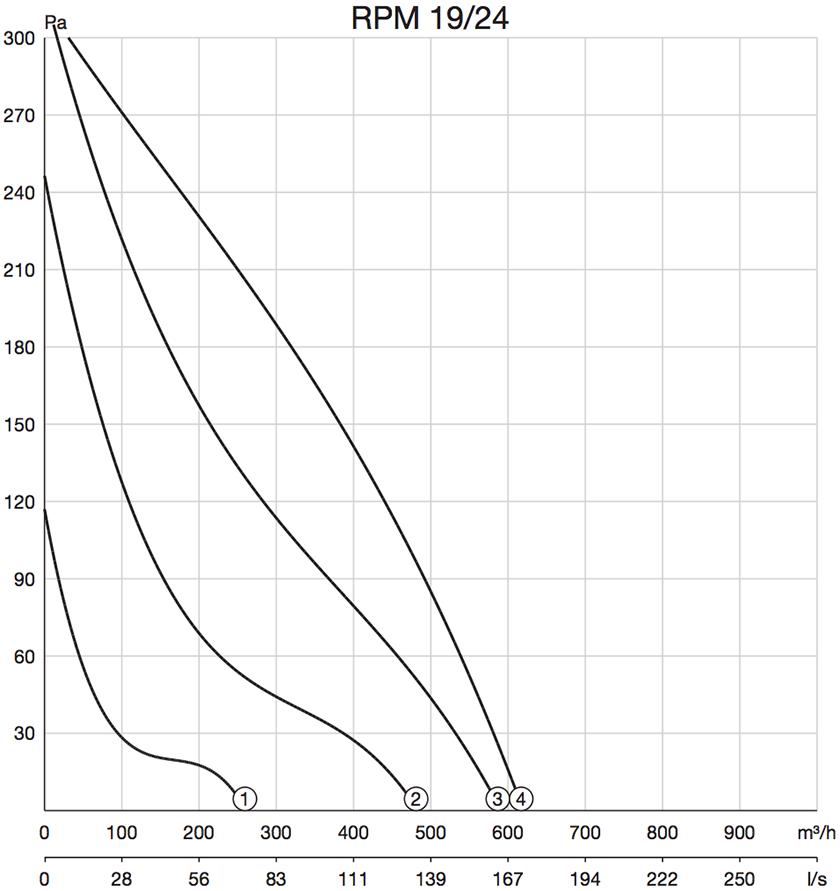 Pijpventilator Zehnder RPM prestaties grafiek curven