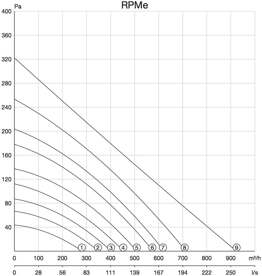Pijpventilator Zehnder RPMe prestaties grafiek curven