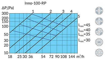 Grafiek luchtstroom/drukverlies Innodemper 100mm