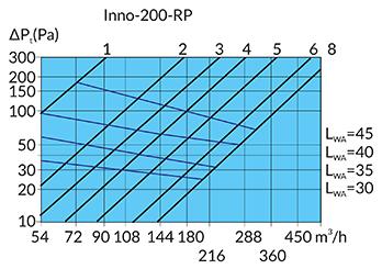 Grafiek luchtstroom/drukverlies Innodemper 200mm