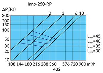 Grafiek luchtstroom/drukverlies Innodemper 250mm