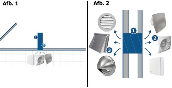 Badkamerventilator installeren op de goede manier