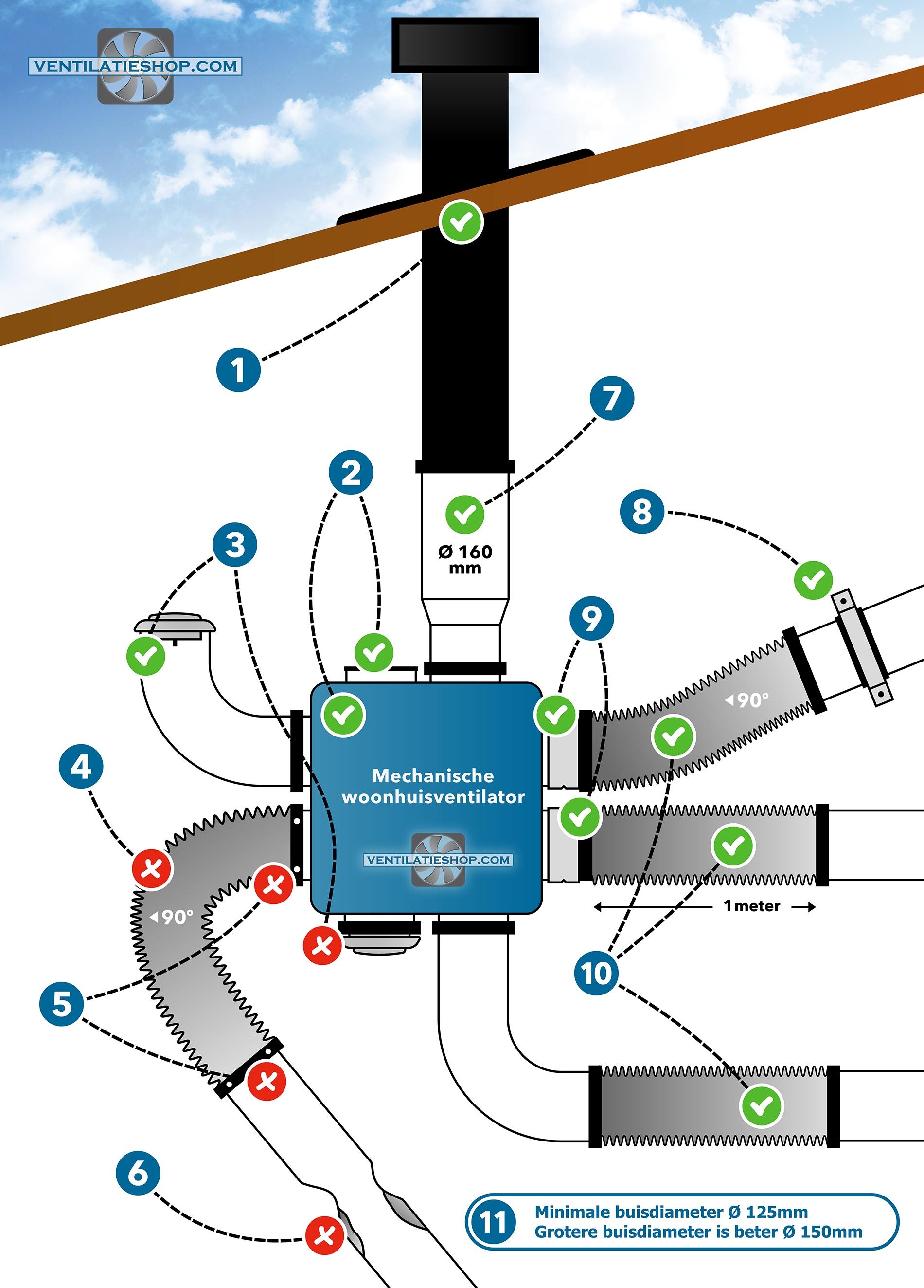 Hoe installeert u een woonhuisventilator? - Ventilatieshop